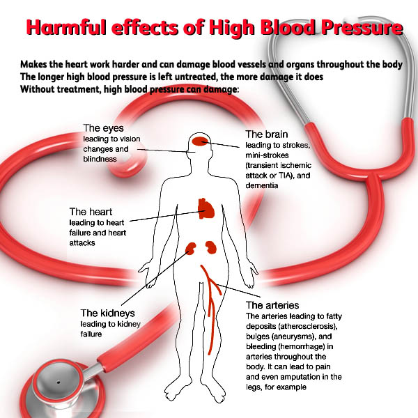 effect-of-high-blood-pressure
